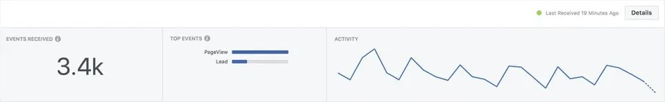Facebook and Key Performance Indicators
